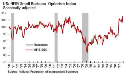 """Average American Small Business Monthly Optimism Something """"I've Never Seen"""""""